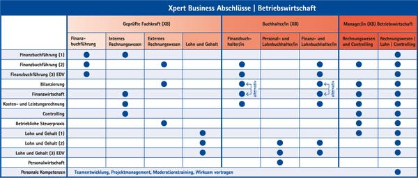 Xpert Business Lehrgangssystem
